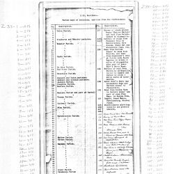 Index to Captured Confederate Parish Maps of Louisiana