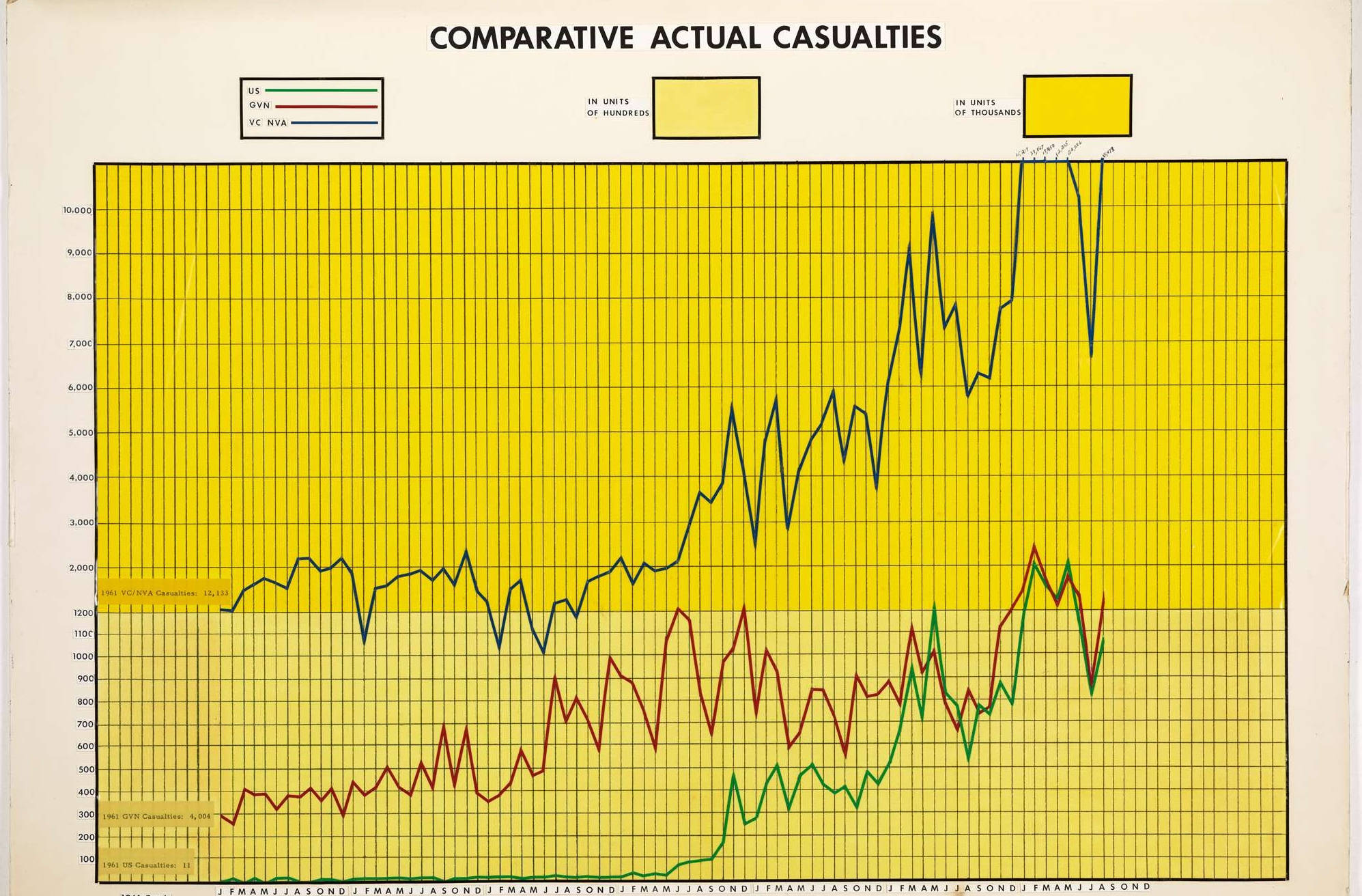 Graph of Comparitive Actual Casualties